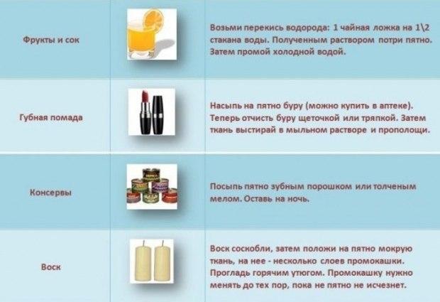 Как вывести пятно от краски с одежды в домашних условиях - Savvinka.ru