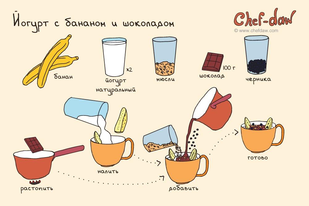 Кулинарные рецепты вкусно легко и быстро