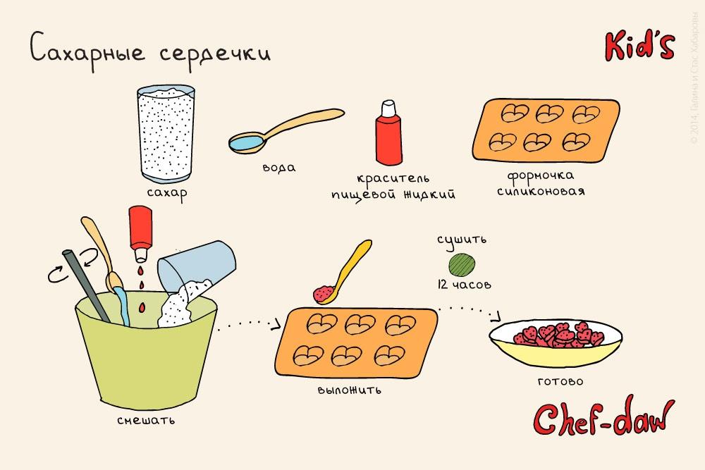 Рецепты быстрые и несложные