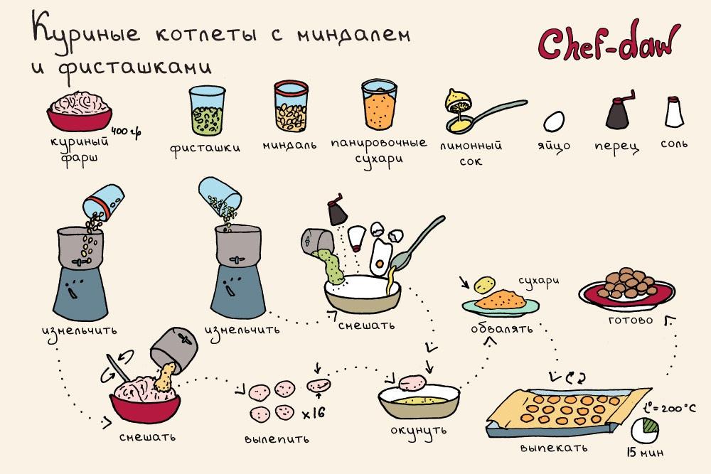 Котлеты из крабовых палочек - пошаговый рецепт с фото на ...