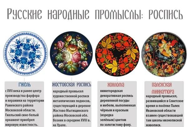Русские росписи и их названия 95